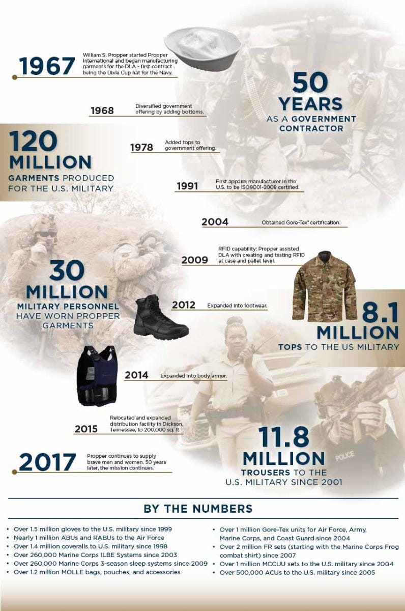 Propper 50th Anniversary Infographic