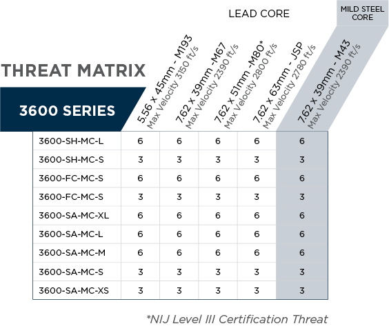 Propper 3600 Plate Threat Matrix